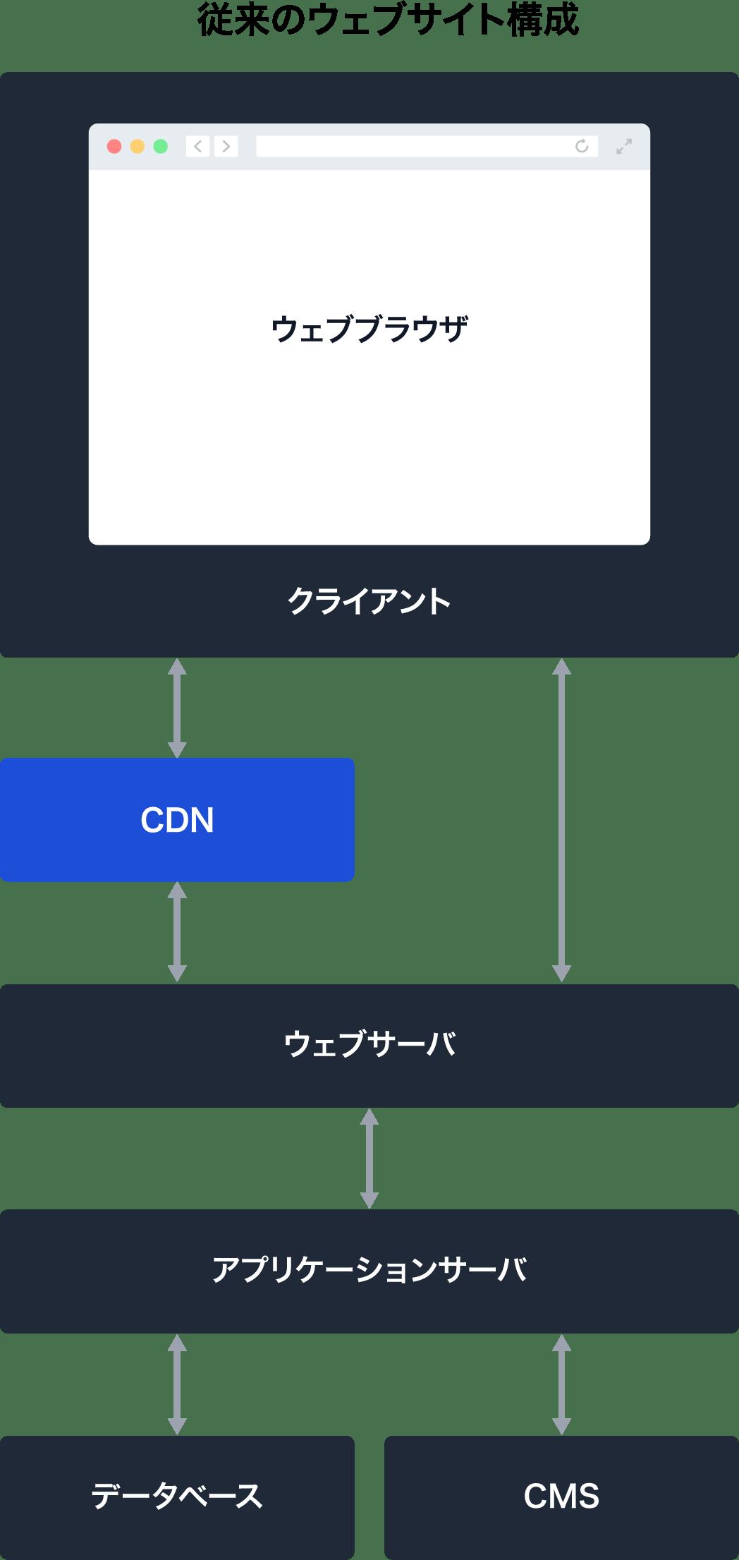 イメージ図:従来型ウェブサイトの例