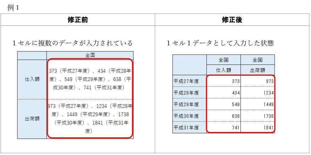 画像:例1)1セルに複数のデータが入力されている例とその改善策 - その1