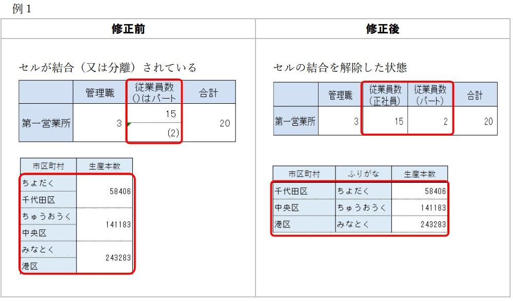 画像:例1)セルが結合されることでプログラムによる解釈が困難になっている例とその改善策 - その1